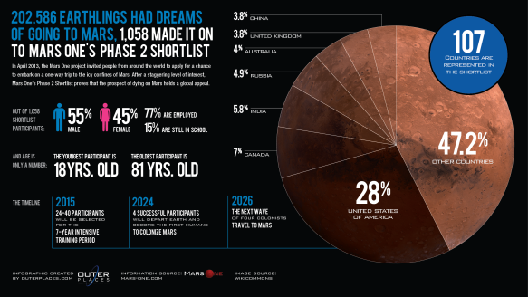 OP_Infographic_MarsOne_F_012114-01